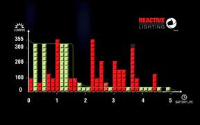 Rechargeable headlamp with REACTIVE LIGHTING